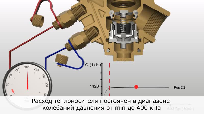Автоматический комбинированный балансировочный клапан Cim 776