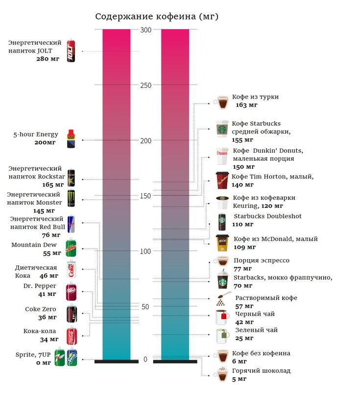 Содержание кофеина в популярных напитках