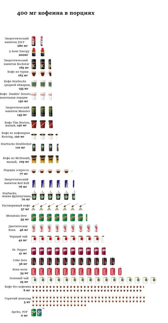 Каких и сколько напитков можно выпить, чтобы не превысить суточный кофеиновый лимит в 400 мг