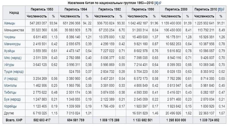 Почему население Китая ОЧЕНЬ РЕЗКО росло, а у России РЕЗКО ПАДАЛО ?