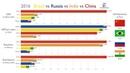Russia vs. China vs. Brazil vs. India