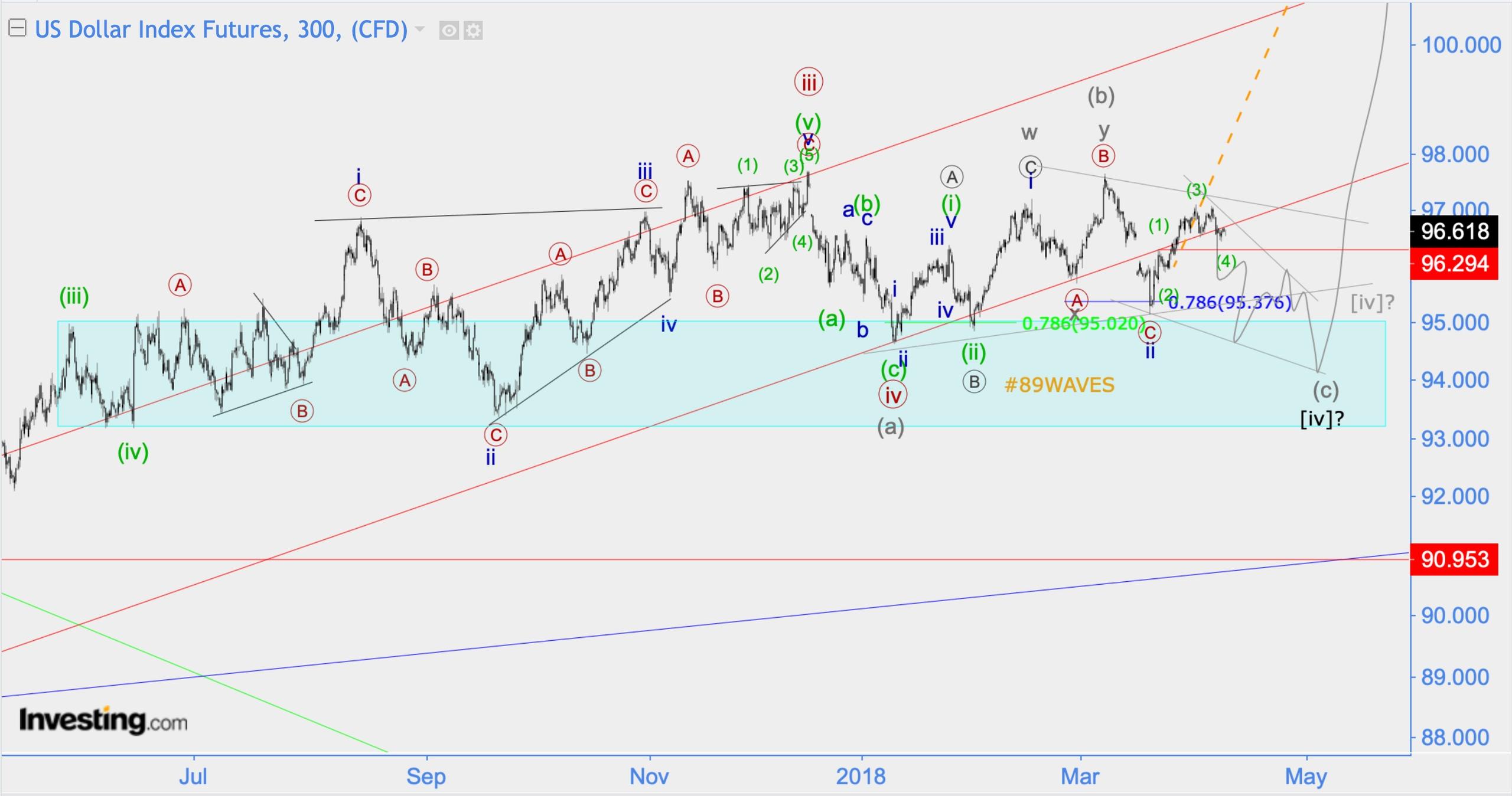 Волновой анализ EUR/USD, DXY, МOEX Russia