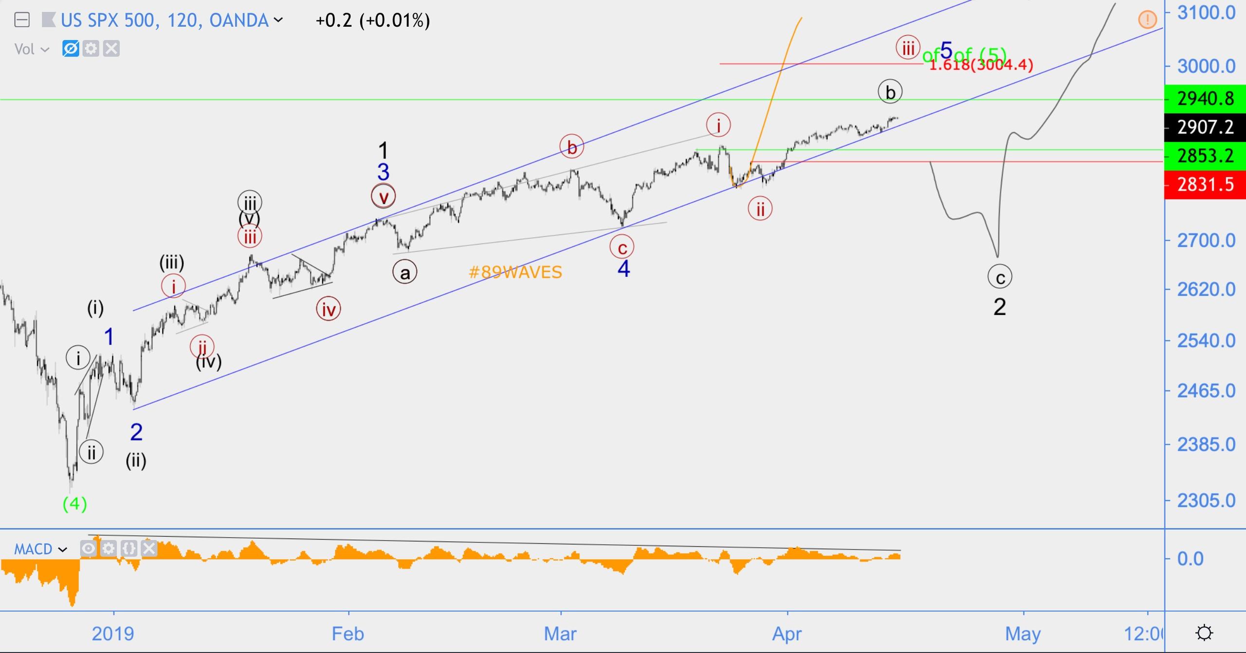 Волновой анализ S&P500(SPX), USD/CAD, ETC/USD