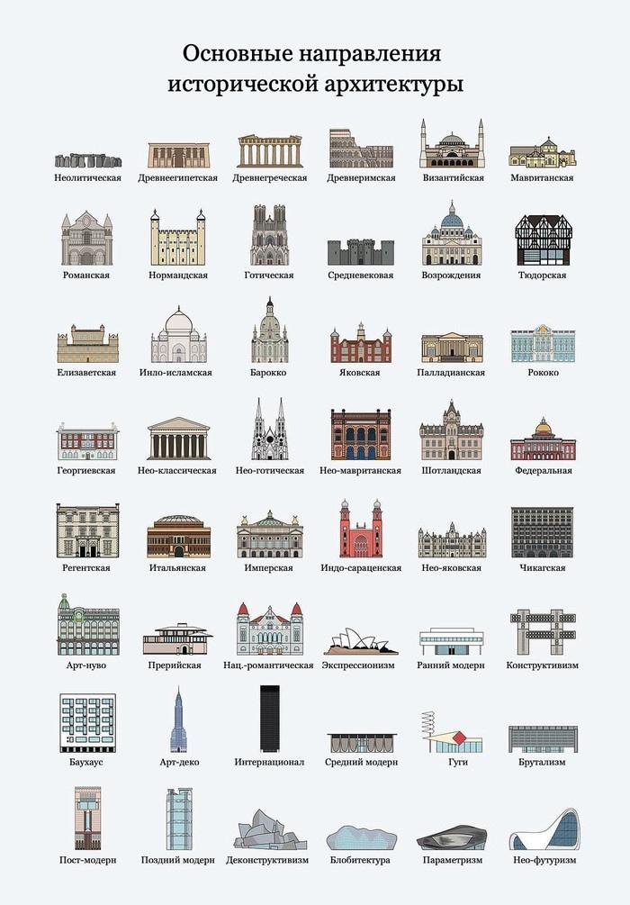 Основные направления исторической архитектуры