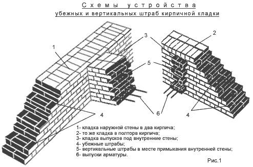 Кладка углов из кирпича с использованием однорядной и многорядной перевязки