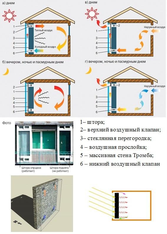Стена Тромба в доме — как использовать пассивное солнечное тепло?
