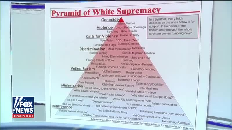 Pyramid of White Supremacy used in university curriculum