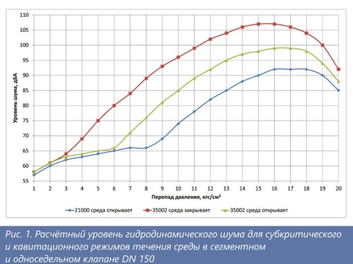 ДС Контролз, ЗАО.  Гидродинамический шум в регулирующей арматуре при критическом истечении среды и его ограничение - Изображение
