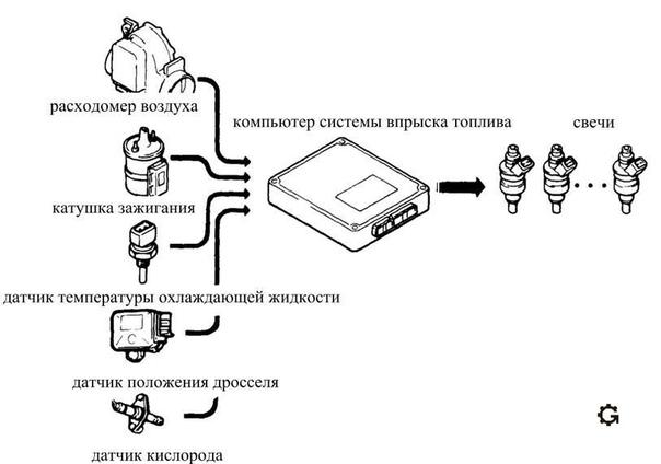 Принципы работы системы электронного впрыска топлива.