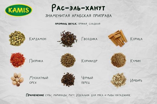 #kamis #продлилето #инфографика #специи