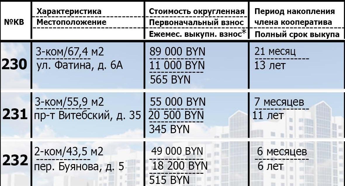 230, 231, 232 квартиры в рассрочку. Подробная информация