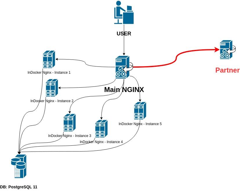 Nginx as reverse proxy: 1% запросов падает по тайм-ауту (504