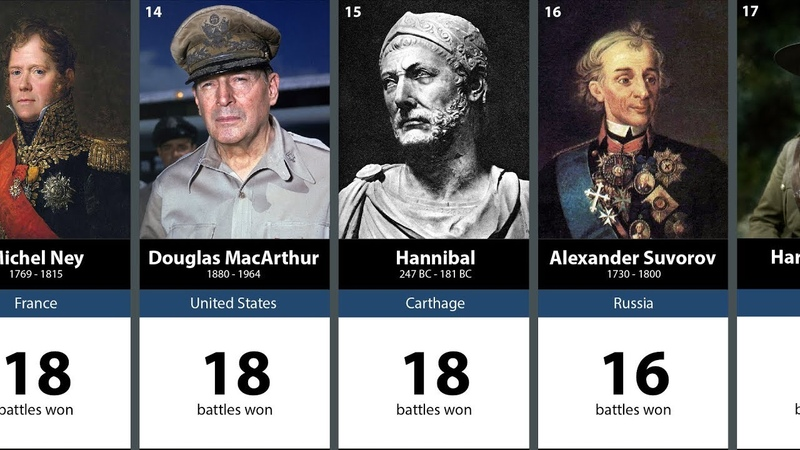 100 Greatest Generals in History