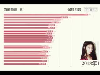South korean female artists global search index