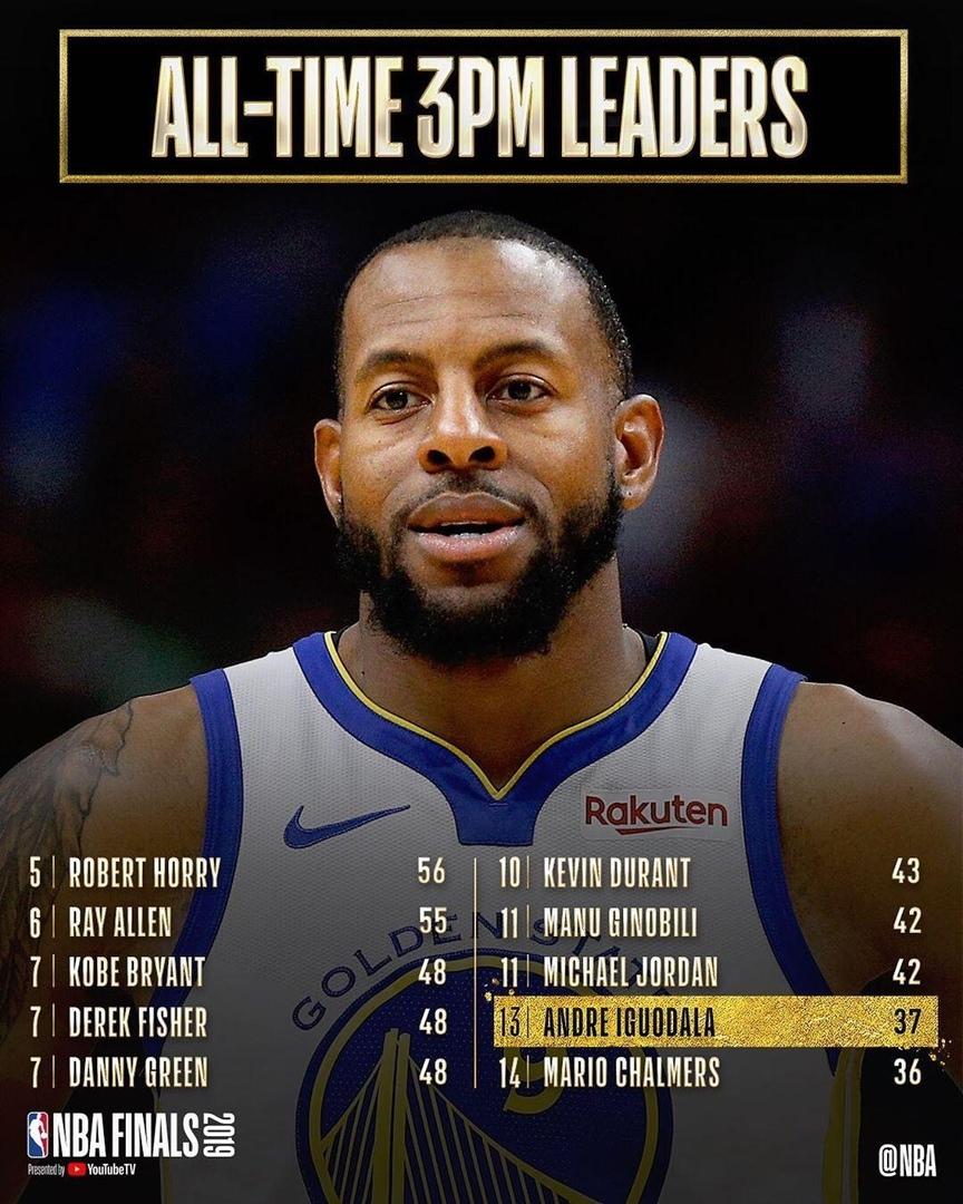 Игудала занял 13-е место по трехочковым в финалах НБА