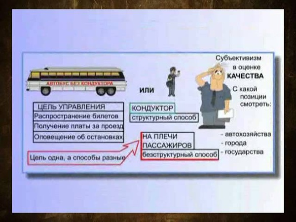 10 Качество управления Конфликты и структура Петров