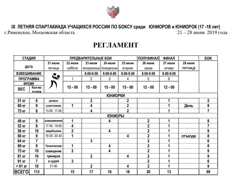 IX летняя Спартакиада учащихся России по боксу 2019
