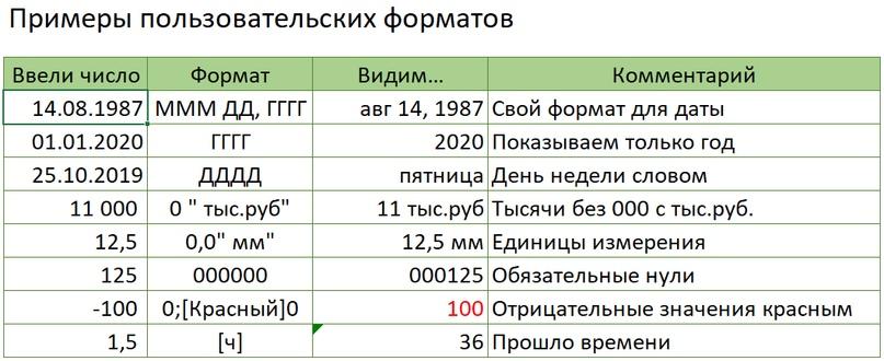 Примеры пользовательских форматов