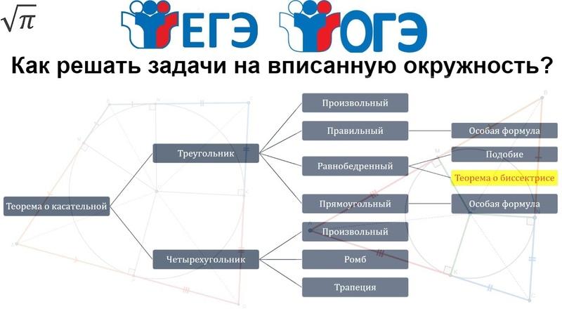Все о вписанной окружности для ЕГЭ и ОГЭ. Теория с примерами.