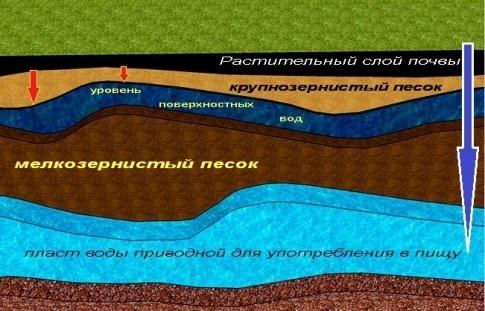 Гидроизоляция фундамента - какой материал выбрать?