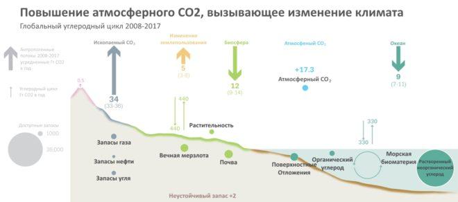 выбросы со2 в атмосферу выбросы углекислого газа