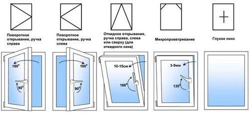 Маркировка стеклопакетов пластиковых окон
