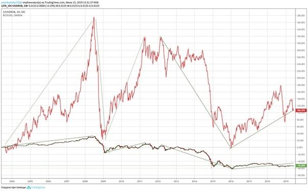 Почему нефть растет а рубль падает? Очевидное, но невероятное.