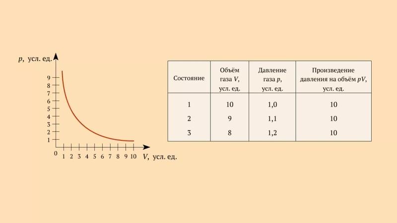 График зависимости p от V при постоянной температуре для газа данной массы