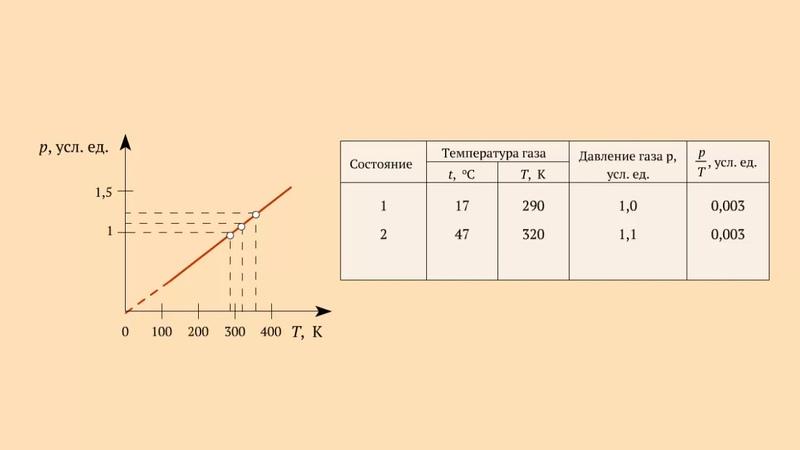 График зависимости p от T при постоянном объёме для газа данной массы