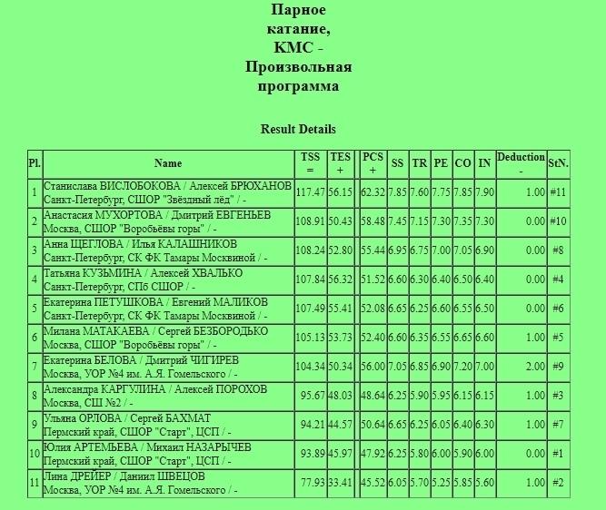 Российские соревнования сезона 2018-2019 (общая) - Страница 19 HzFJvTeoxNU