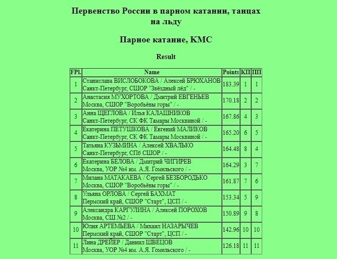 Российские соревнования сезона 2018-2019 (общая) - Страница 19 PMIInJUvLfY