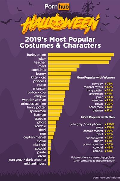 Веселого Хеллоуина: Харли Квин и Джокер стали самыми популярными персонажами на Pornhub
