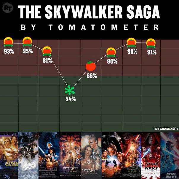 «Томатометр» всех фильмов о Скауйокерах во вселенной «Звездных войн»