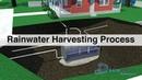 Rainwater Resources™ Rainwater Harvesting Process