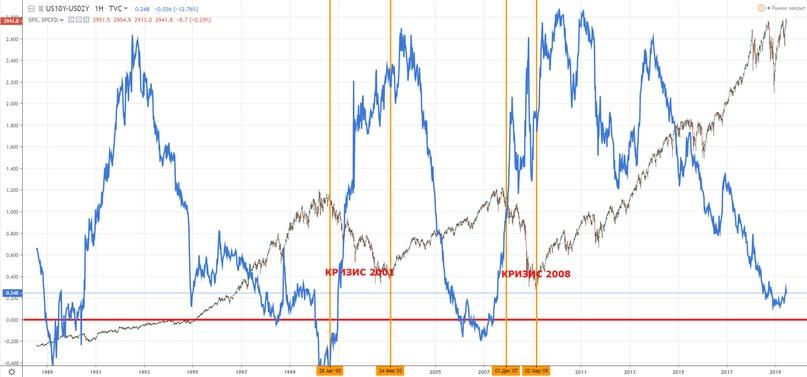 Обзор событий прошедшего месяца + изменение по портфелю