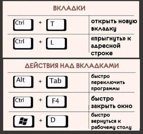 Карточки-помощницы для освоения навыков компьютерной грамотности. Сохраните!
