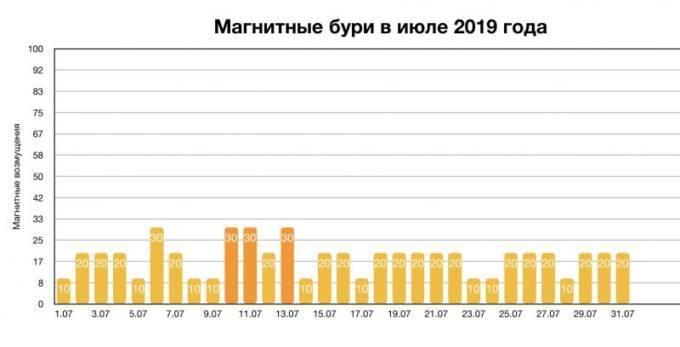 Магнитные бури в июле 2019 года: расписание