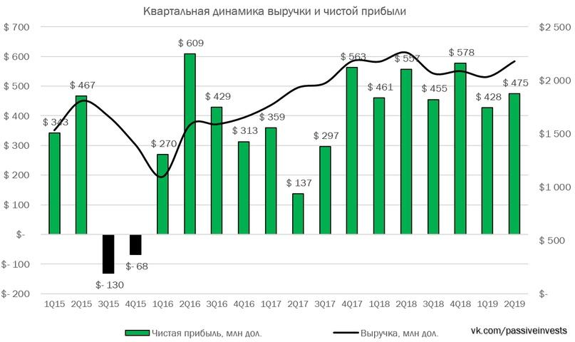 Северсталь финансовые результаты за II кв. 2019 г. по МСФО. Снижение дивидендов.