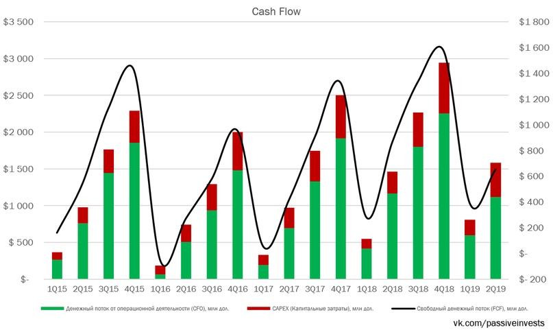 Северсталь: финансовые результаты за II кв. 2019 г. по МСФО. Снижение дивидендов.