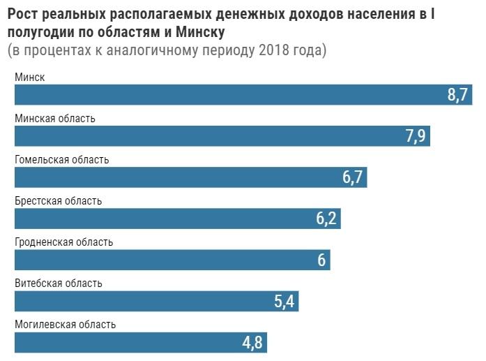 Реальные доходы белорусов в первом полугодии выросли на 7%. Так говорит статистика