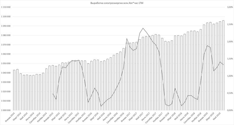 Макростатистика июль 2019
