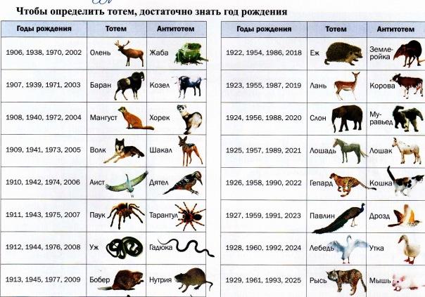 Зороастрийский гороскоп на 2018 год для Павлина (1927, 1959, 1991, 2023)
