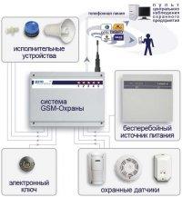 Рис 1. Схема работы системы GSM-Охраны.  При срабатывании одного из датчиков (попытке взлома) система немедленно...