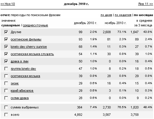 Статистика по поисковым запросам