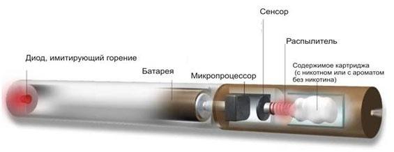 Схема электронной сигареты.