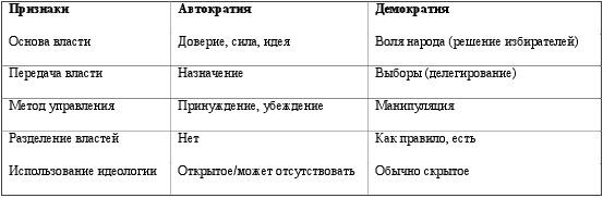 Виды демократии схема