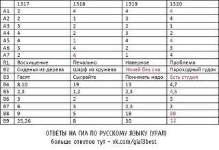 сочинение по русскому языку 15.2 2016