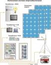 Дата обновления.  Солнечные коллекторы,Ветрогеннераторы,Солнечные батареи,Модули,Дизельные станции,Бесперебойное...