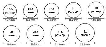Как определить размер кольца дома