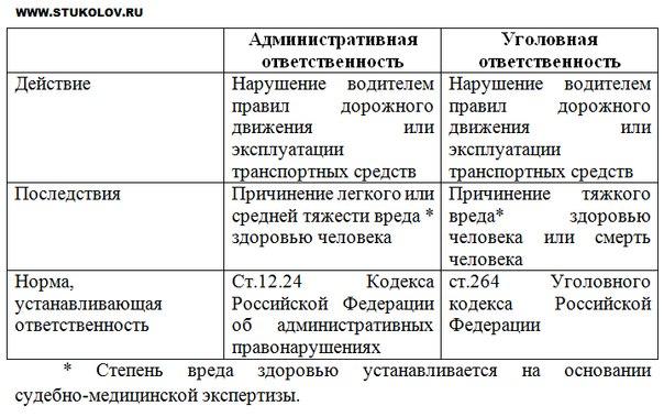 Уголовная и административная